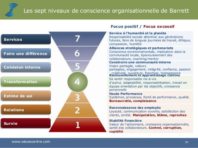 Les sept niveaux de conscience organisationnelle de Barrett